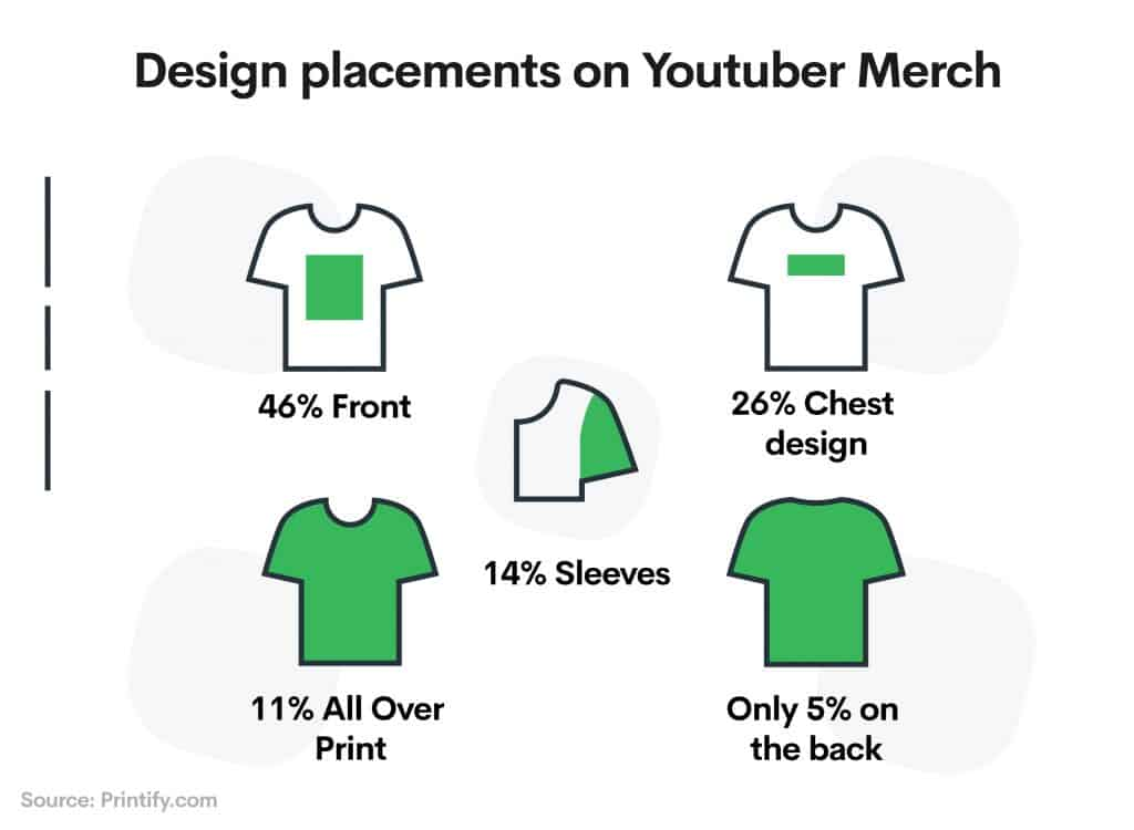 We analyzed the 30 Best Youtuber Merchandise: this is what we found 3