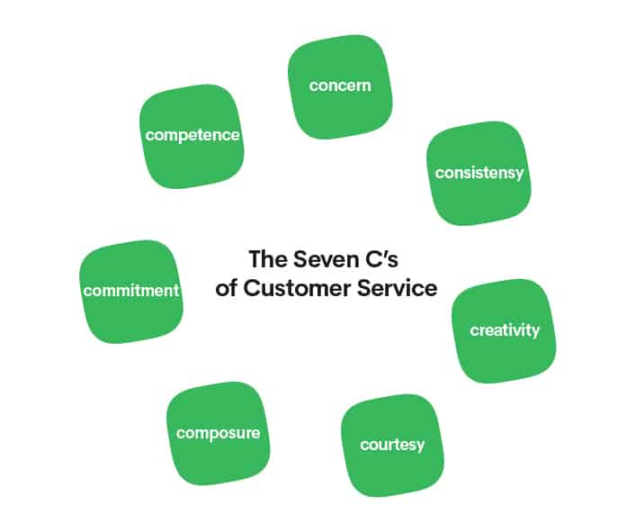The 7 super C's of customer service 1