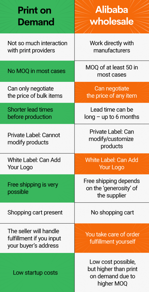 alibaba comparison print on demand