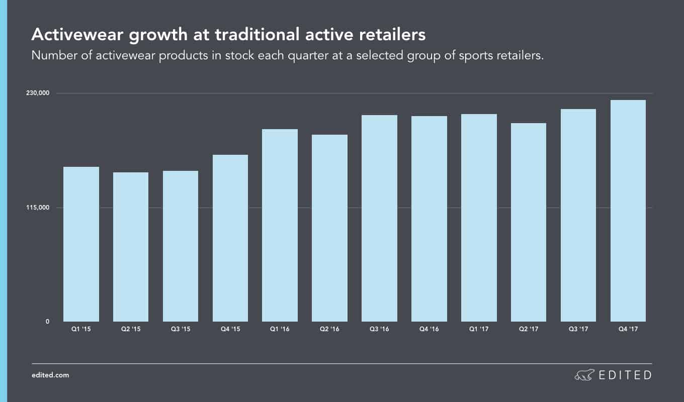 Fitness Merch Activewear Growth