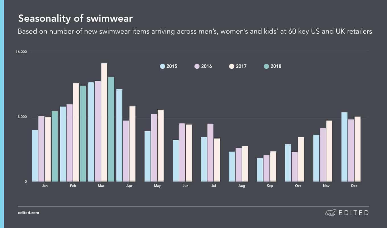 Fitness Merch Swimwear Seasonality