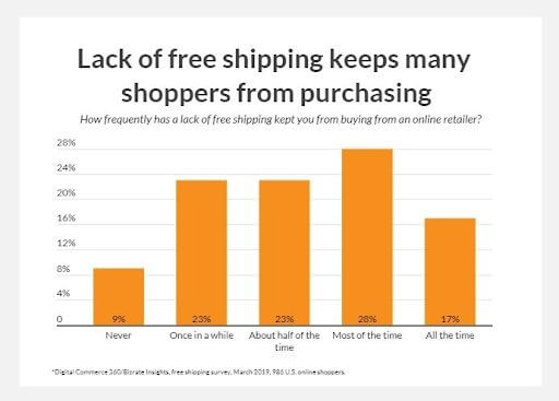 Best Ways to Increase Sales Conversion in Your Online Store Free Shipping