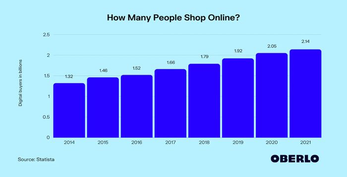 Best Ways to Increase Sales Conversion in Your Online Store Mobile Optimized