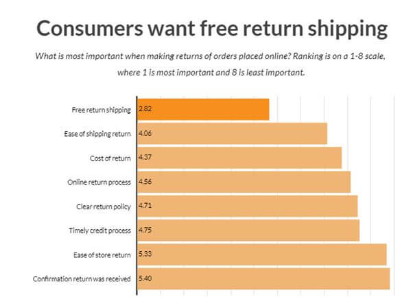 Best Ways to Increase Sales Conversion in Your Online Store Return Shipping