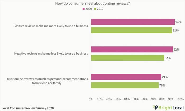 Best Ways to Increase Sales Conversion in Your Online Store Reviews