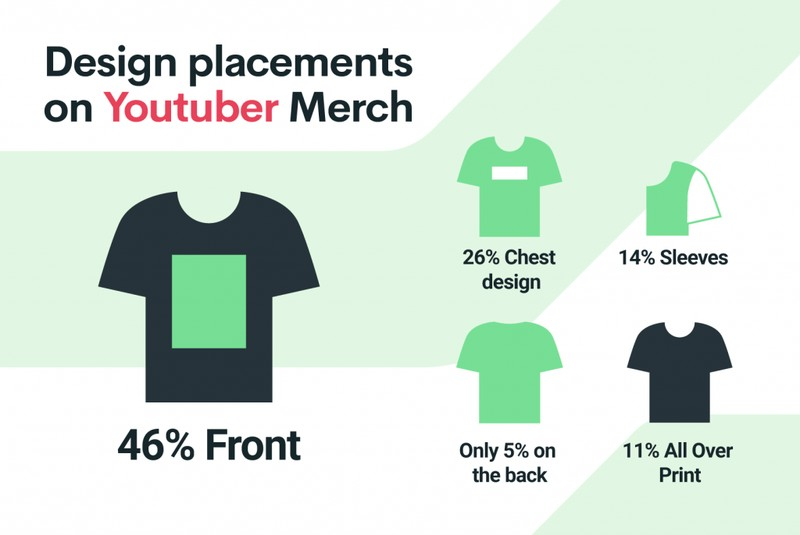 Youtuber Merch Design Placements