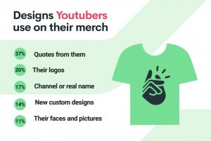 Youtuber Merch Designs Youtubers Use
