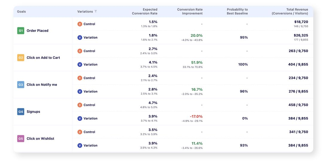 Top 10 eCommerce analytics tools to monitor your online store's success - Visual Website Optimizer